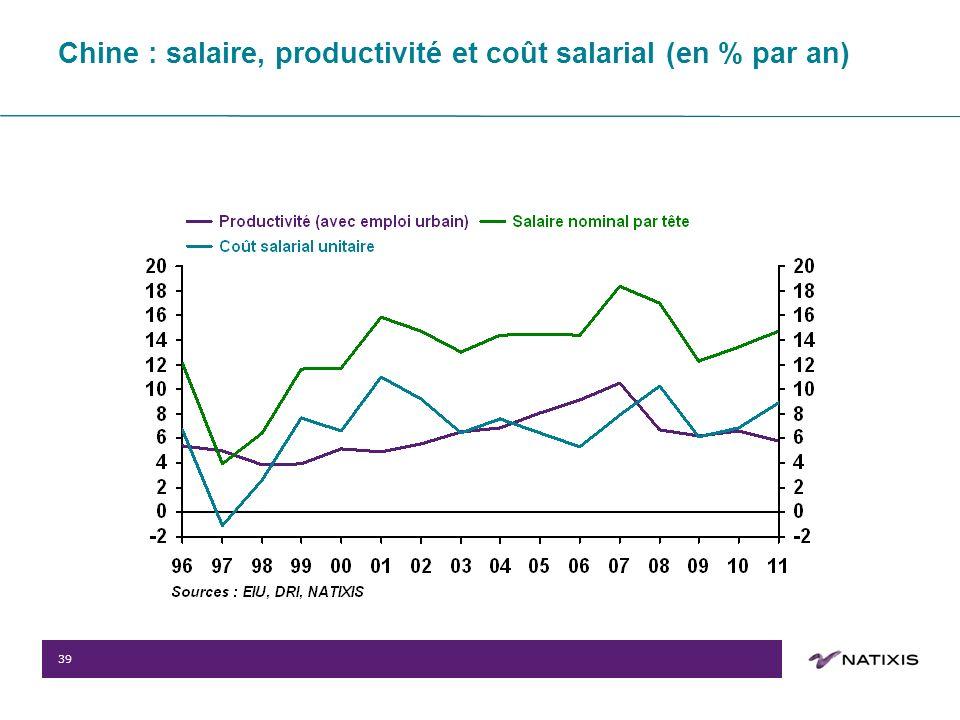 39 Chine : salaire, productivité et coût salarial (en % par an)