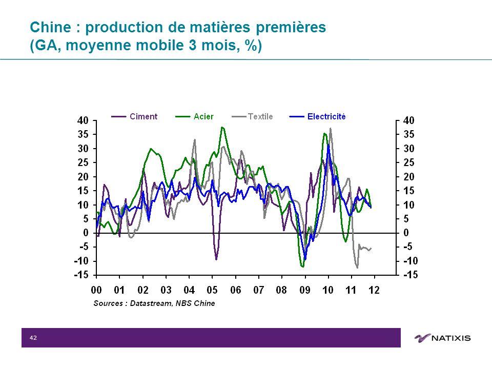 42 Chine : production de matières premières (GA, moyenne mobile 3 mois, %)