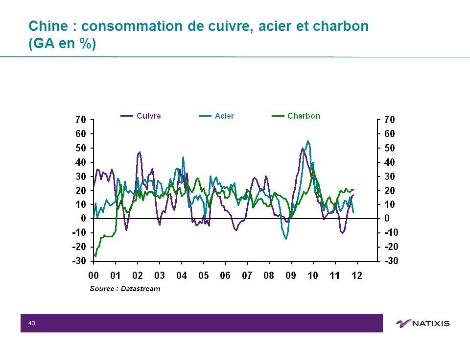 43 Chine : consommation de cuivre, acier et charbon (GA en %)