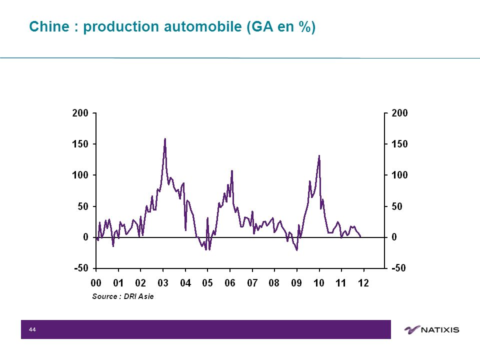 44 Chine : production automobile (GA en %)