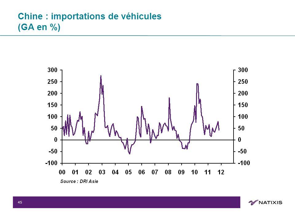 45 Chine : importations de véhicules (GA en %)
