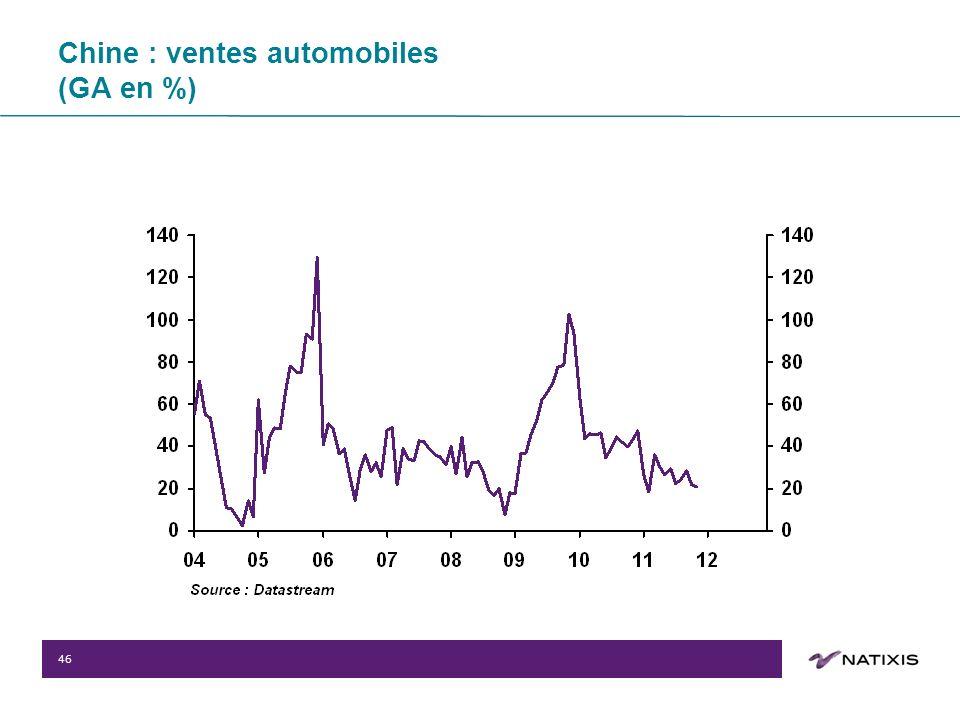 46 Chine : ventes automobiles (GA en %)