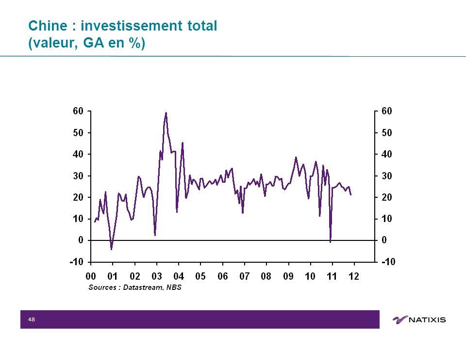 48 Chine : investissement total (valeur, GA en %)