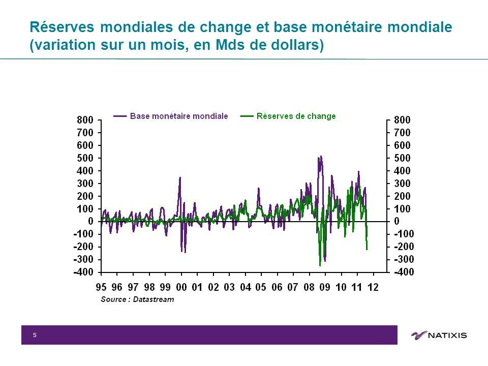 5 Réserves mondiales de change et base monétaire mondiale (variation sur un mois, en Mds de dollars)