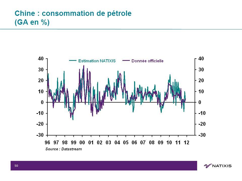 50 Chine : consommation de pétrole (GA en %)