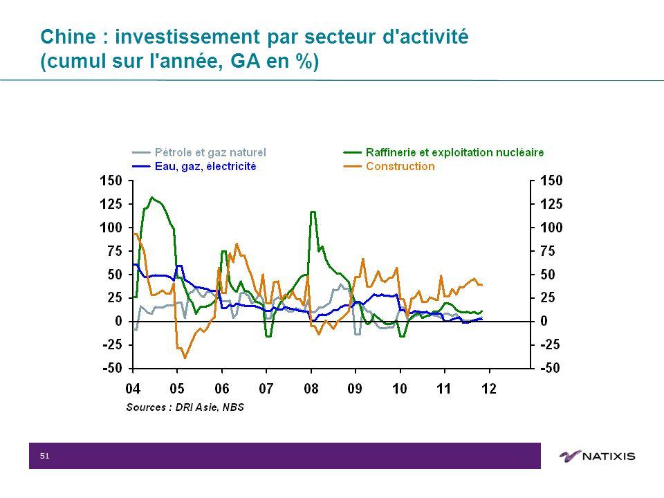 51 Chine : investissement par secteur d activité (cumul sur l année, GA en %)
