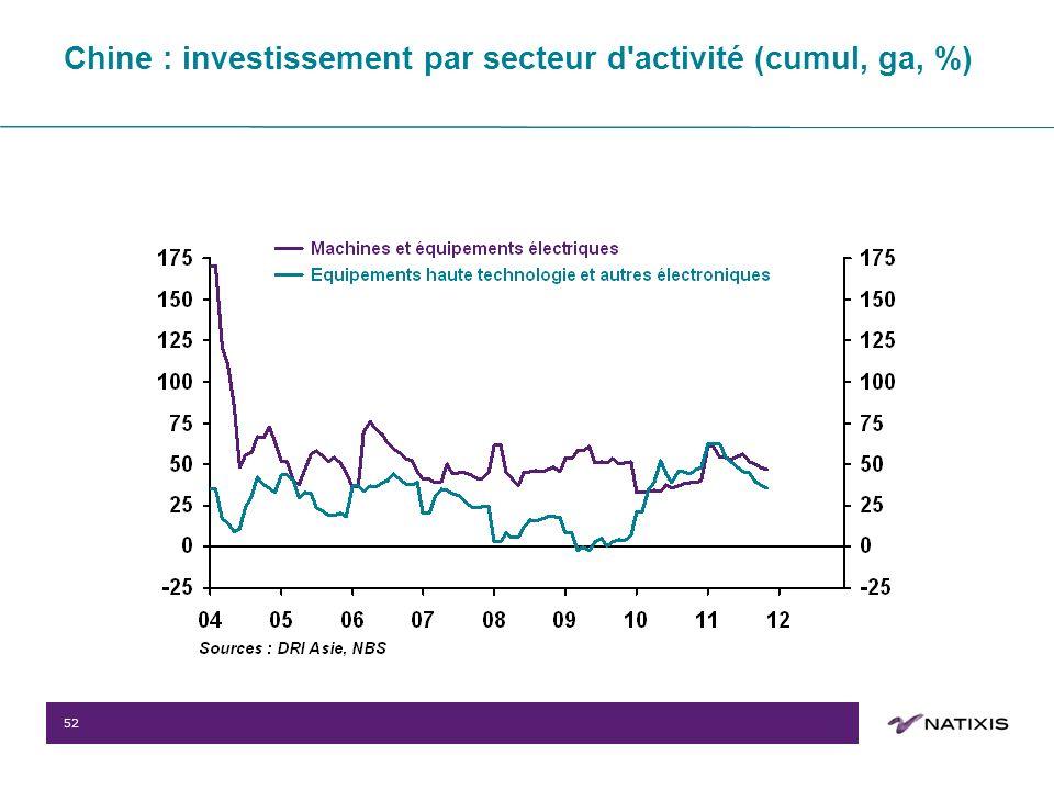 52 Chine : investissement par secteur d activité (cumul, ga, %)