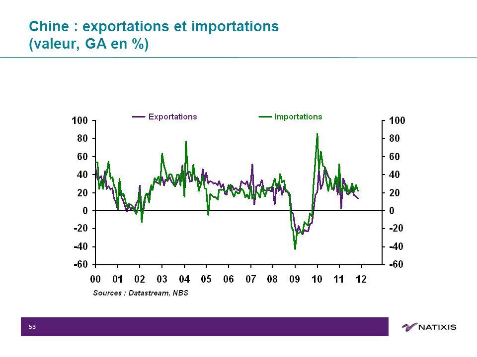 53 Chine : exportations et importations (valeur, GA en %)