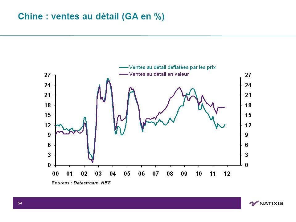 54 Chine : ventes au détail (GA en %)