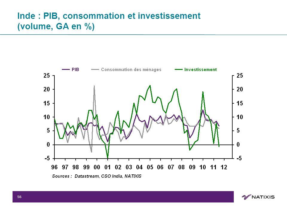 56 Inde : PIB, consommation et investissement (volume, GA en %)