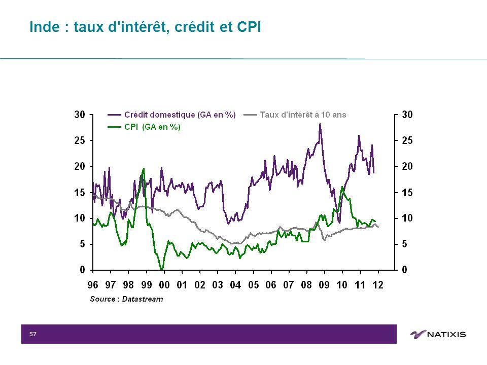 57 Inde : taux d intérêt, crédit et CPI