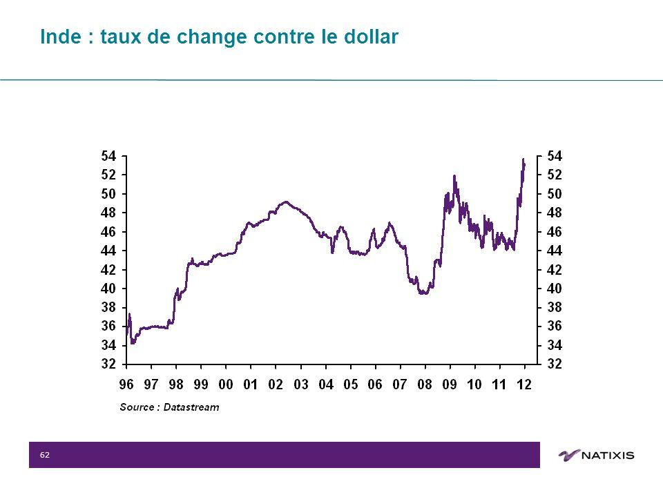 62 Inde : taux de change contre le dollar