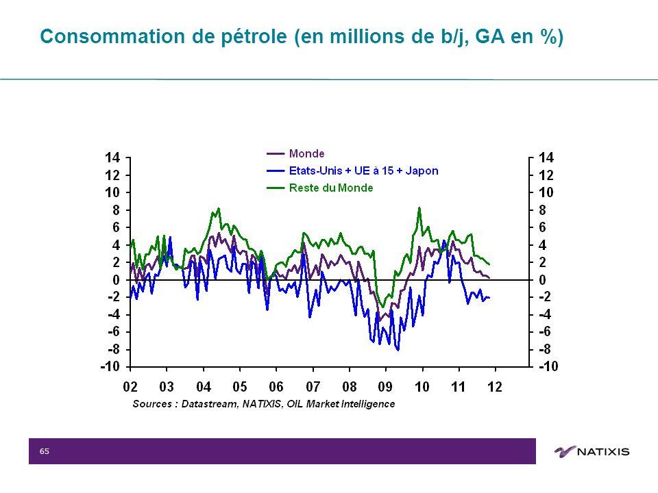 65 Consommation de pétrole (en millions de b/j, GA en %)