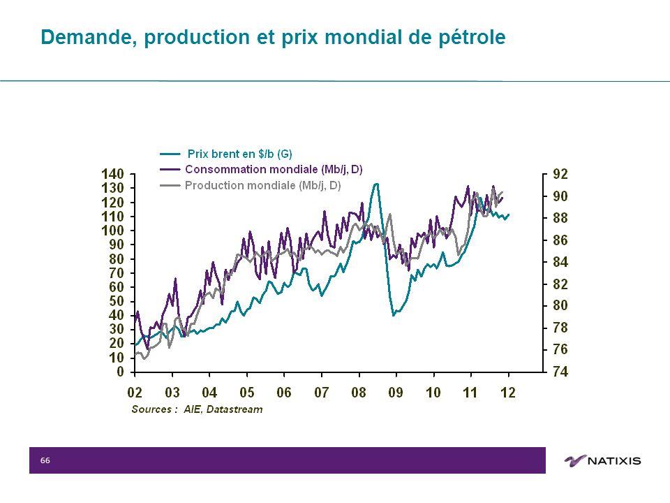 66 Demande, production et prix mondial de pétrole