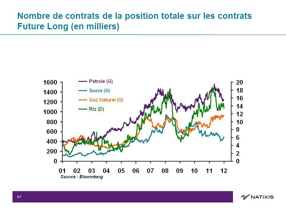 67 Nombre de contrats de la position totale sur les contrats Future Long (en milliers)