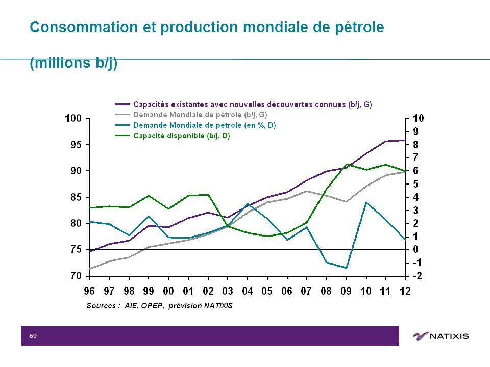 69 Consommation et production mondiale de pétrole (millions b/j)