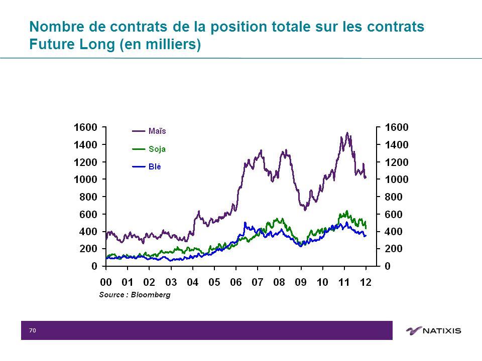 70 Nombre de contrats de la position totale sur les contrats Future Long (en milliers)