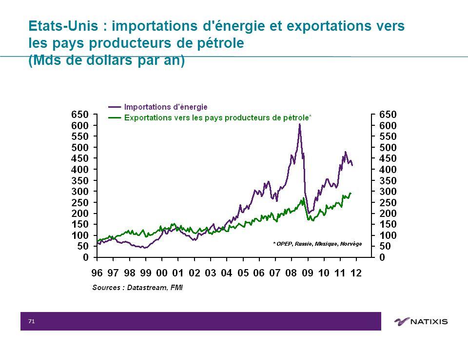 71 Etats-Unis : importations d énergie et exportations vers les pays producteurs de pétrole (Mds de dollars par an)