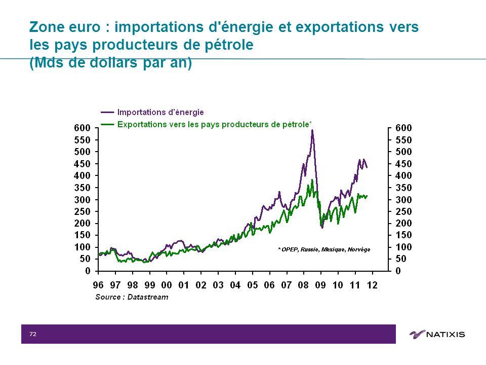 72 Zone euro : importations d énergie et exportations vers les pays producteurs de pétrole (Mds de dollars par an)