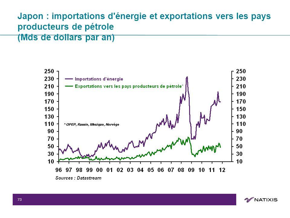 73 Japon : importations d énergie et exportations vers les pays producteurs de pétrole (Mds de dollars par an)