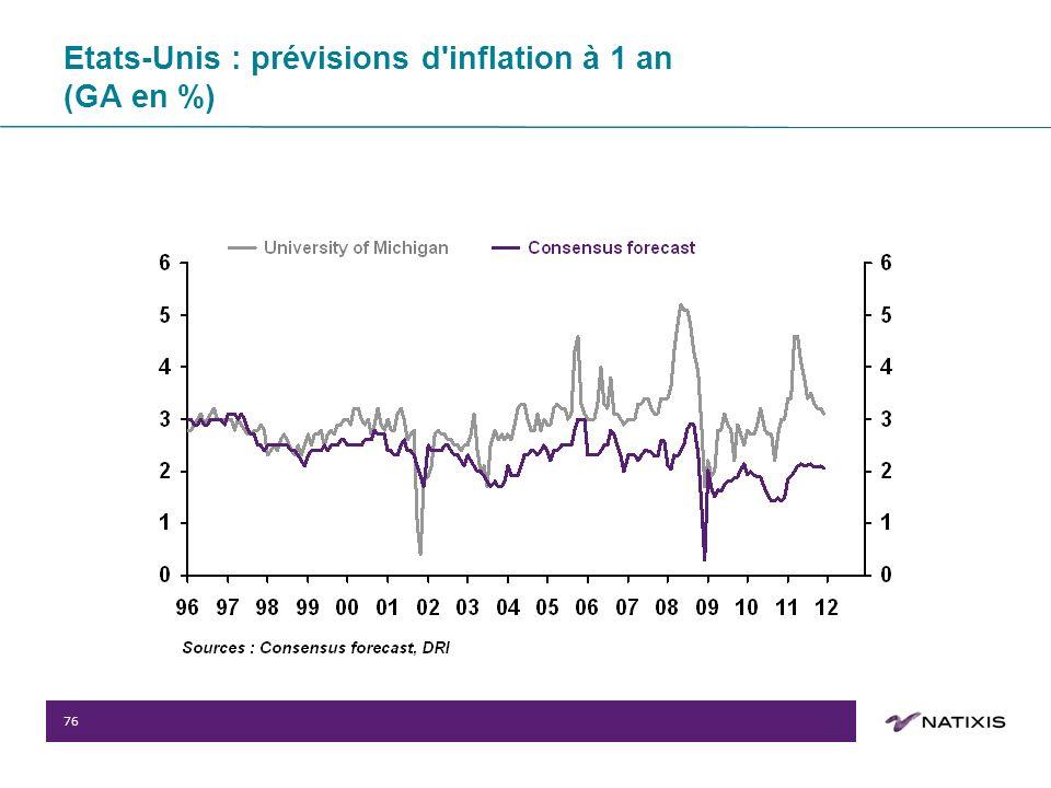 76 Etats-Unis : prévisions d inflation à 1 an (GA en %)