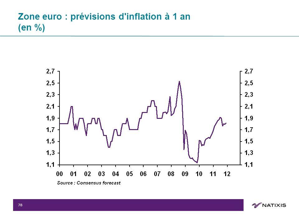78 Zone euro : prévisions d inflation à 1 an (en %)
