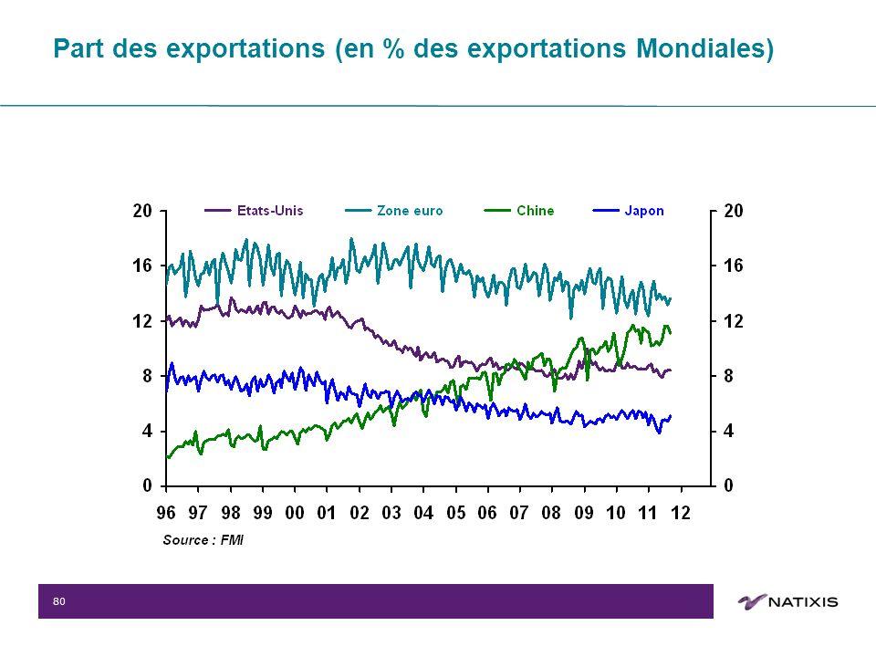 80 Part des exportations (en % des exportations Mondiales)