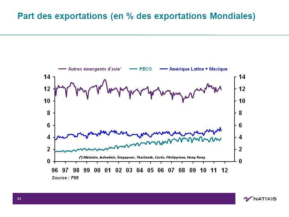 81 Part des exportations (en % des exportations Mondiales)