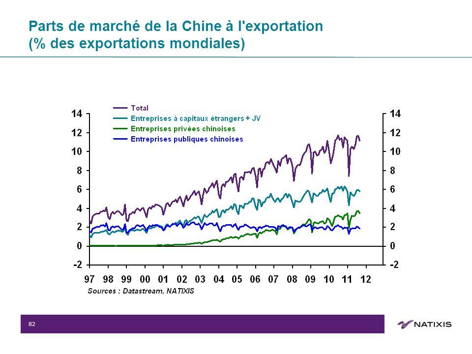 82 Parts de marché de la Chine à l exportation (% des exportations mondiales)