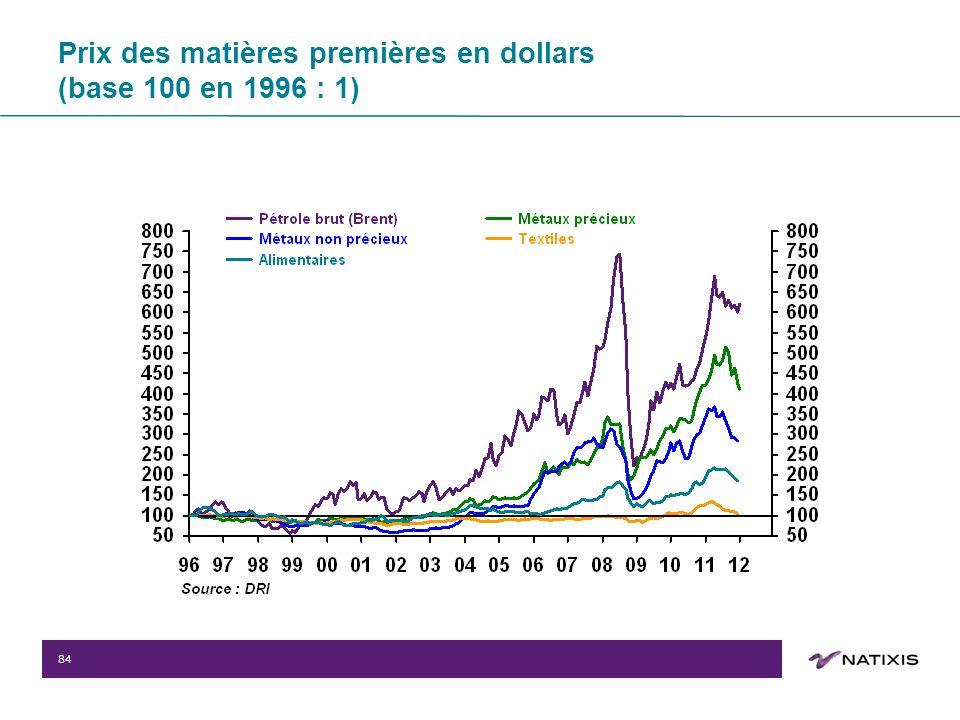 84 Prix des matières premières en dollars (base 100 en 1996 : 1)