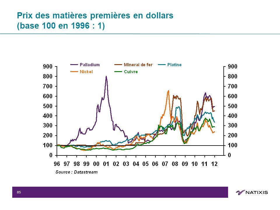 85 Prix des matières premières en dollars (base 100 en 1996 : 1)