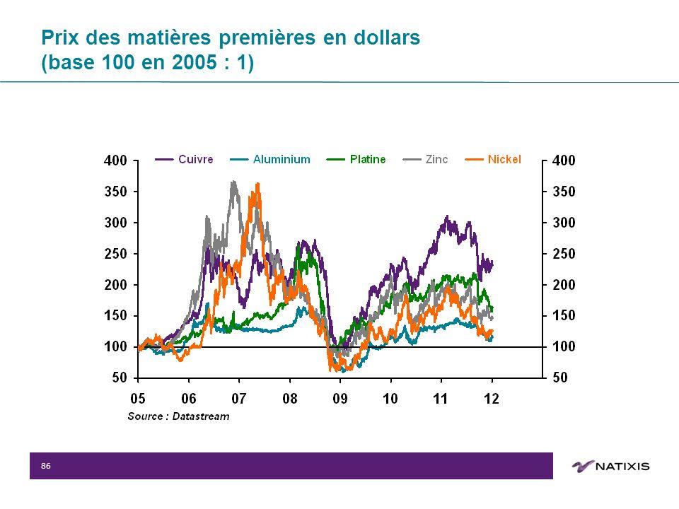 86 Prix des matières premières en dollars (base 100 en 2005 : 1)