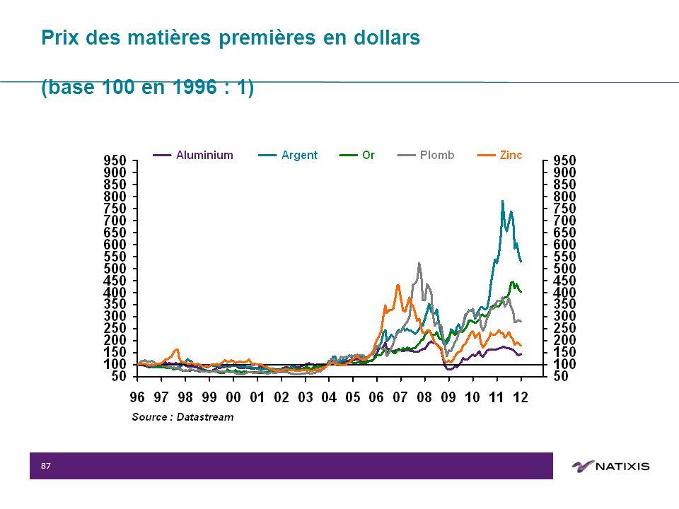87 Prix des matières premières en dollars (base 100 en 1996 : 1)