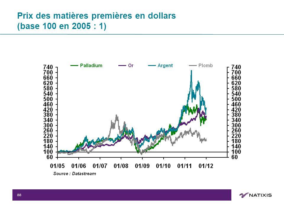 88 Prix des matières premières en dollars (base 100 en 2005 : 1)