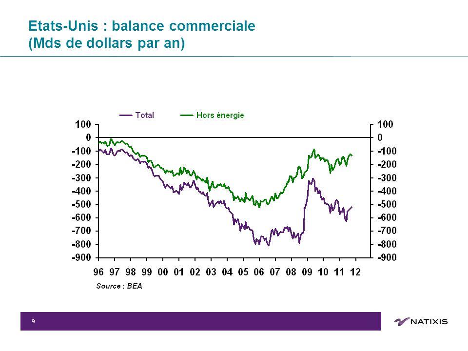 9 Etats-Unis : balance commerciale (Mds de dollars par an)