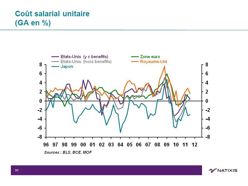 90 Coût salarial unitaire (GA en %)