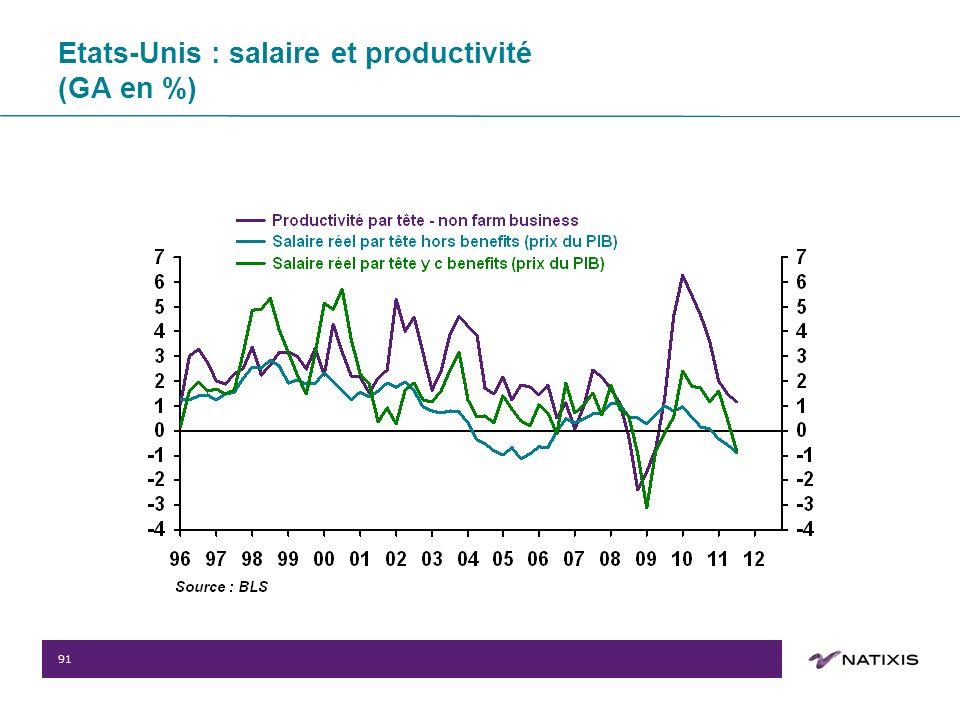 91 Etats-Unis : salaire et productivité (GA en %)