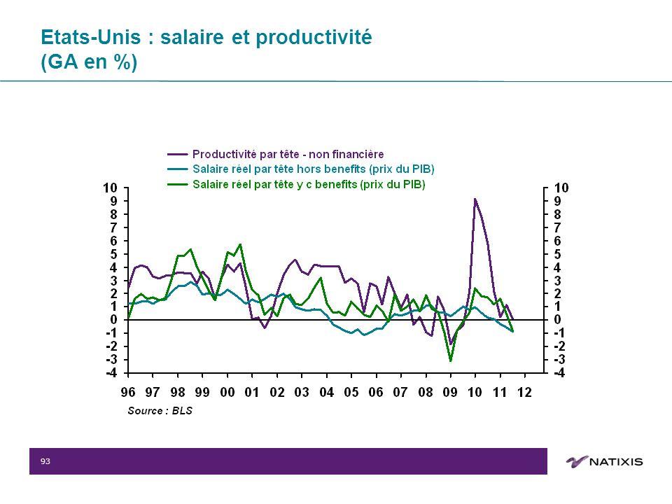 93 Etats-Unis : salaire et productivité (GA en %)