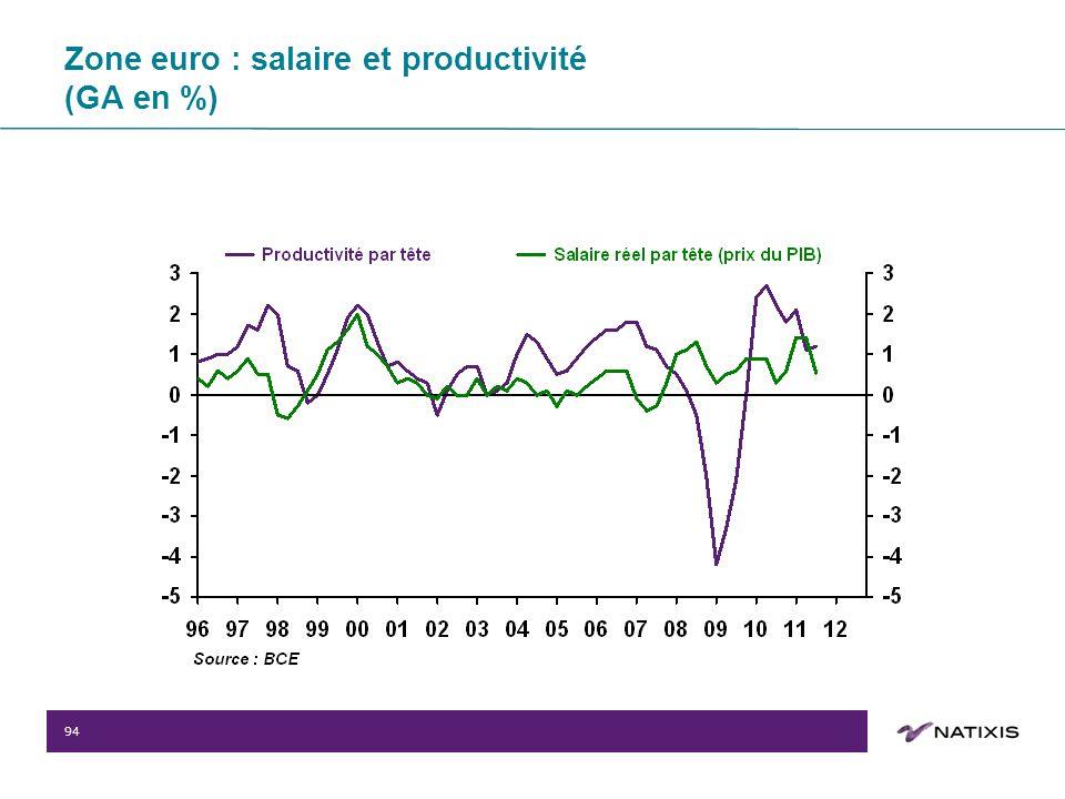 94 Zone euro : salaire et productivité (GA en %)