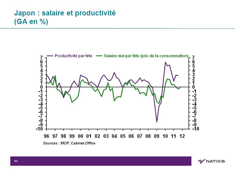 95 Japon : salaire et productivité (GA en %)