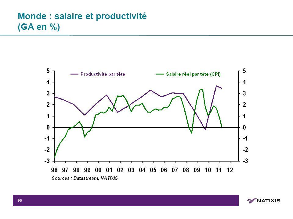 96 Monde : salaire et productivité (GA en %)