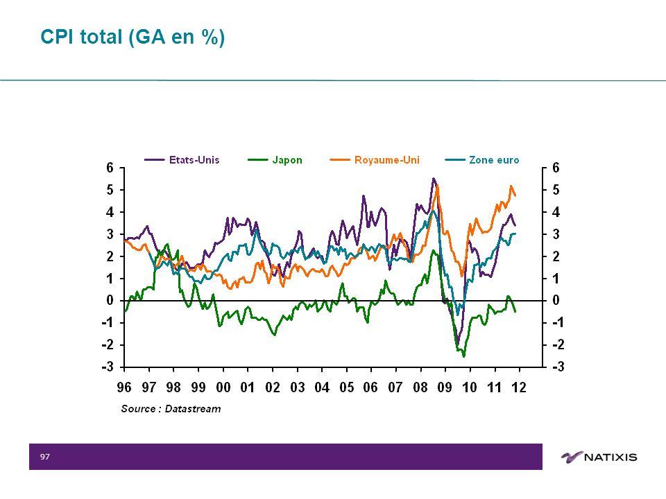 97 CPI total (GA en %)
