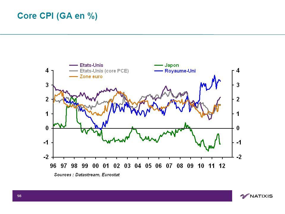 98 Core CPI (GA en %)