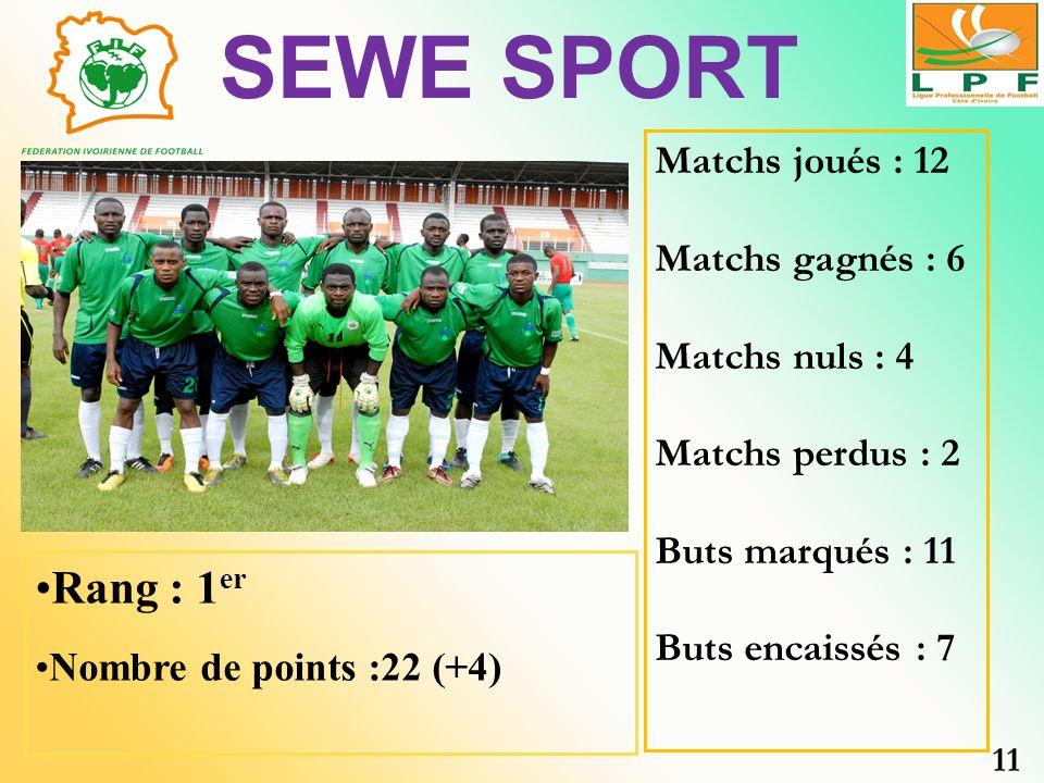 SEWE SPORT Rang : 1 er Nombre de points :22 (+4) Matchs joués : 12 Matchs gagnés : 6 Matchs nuls : 4 Matchs perdus : 2 Buts marqués : 11 Buts encaissé