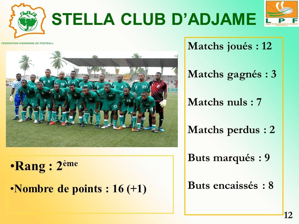 STELLA CLUB DADJAME Rang : 2 ème Nombre de points : 16 (+1) Matchs joués : 12 Matchs gagnés : 3 Matchs nuls : 7 Matchs perdus : 2 Buts marqués : 9 But
