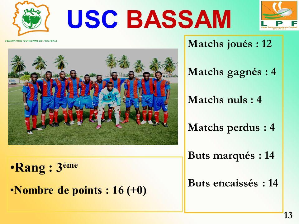 USC BASSAM Rang : 3 ème Nombre de points : 16 (+0) Matchs joués : 12 Matchs gagnés : 4 Matchs nuls : 4 Matchs perdus : 4 Buts marqués : 14 Buts encais