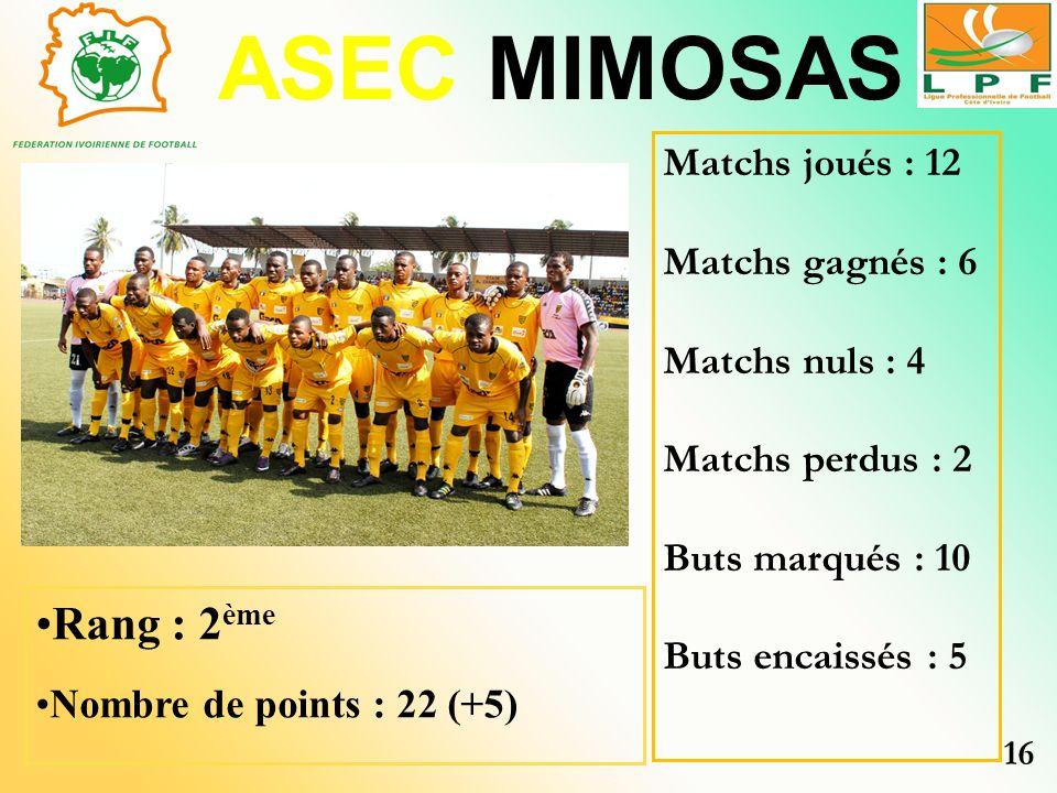 ASEC MIMOSAS Rang : 2 ème Nombre de points : 22 (+5) Matchs joués : 12 Matchs gagnés : 6 Matchs nuls : 4 Matchs perdus : 2 Buts marqués : 10 Buts enca