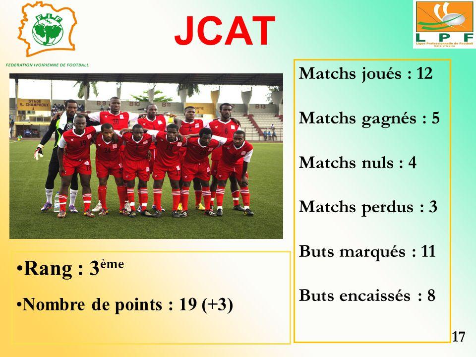 JCAT Rang : 3 ème Nombre de points : 19 (+3) Matchs joués : 12 Matchs gagnés : 5 Matchs nuls : 4 Matchs perdus : 3 Buts marqués : 11 Buts encaissés :