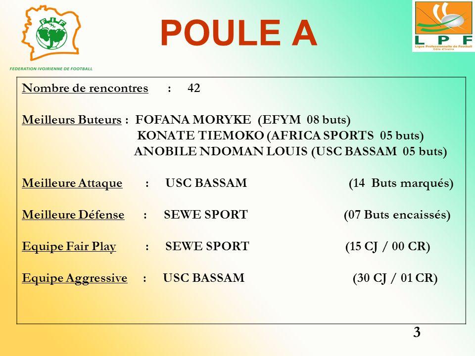 POULE A Nombre de rencontres : 42 Meilleurs Buteurs : FOFANA MORYKE (EFYM 08 buts) KONATE TIEMOKO (AFRICA SPORTS 05 buts) ANOBILE NDOMAN LOUIS (USC BA