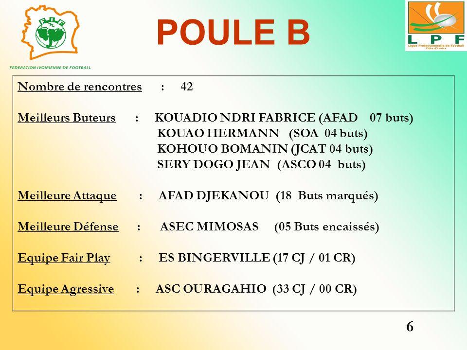 POULE B Nombre de rencontres : 42 Meilleurs Buteurs : KOUADIO NDRI FABRICE (AFAD 07 buts) KOUAO HERMANN (SOA 04 buts) KOHOUO BOMANIN (JCAT 04 buts) SE